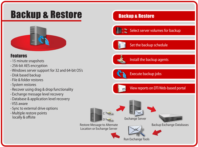 NDR-backup and restore - 15 Minute Snapshots, 256-bit AES Encryption, 32 and 64 bit Windows Server Support, Disk Based Backup, Offsite Storage, File and Folder Restores, System Restores, Drag and Drop Recovery, Database and Application Recovery, Multiple Off-Site and On-Site Restore Points.