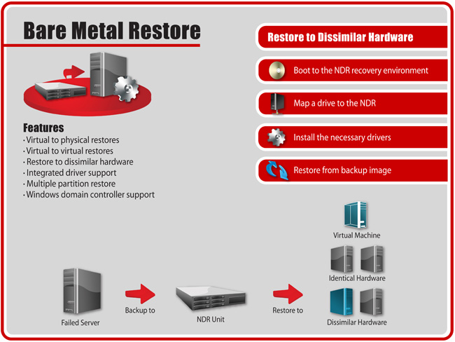 NDR-bare metal restore - Virtual to Physical Restores, Virtual to Virtual Restores, Restore to Different Hardware, Multiple Partition Restore, Windows Domain Controler Support.