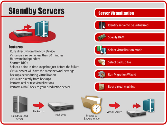 NDR-stand by servers - Server Virtualization, Run from Backup Devices, Virtualize Server in 30 Minutes, Hardware Independent, Shorten RTO's, Point-in-Time Snapshot Before Failure, Backup even During Virtualization, Virtualize Directly From Backup, BMR back to Production Server